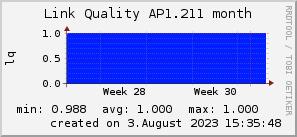 ap1.211_200x50_001eff_00ff1e_ff1e00_AREA_month.png