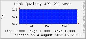 ap1.211_200x50_001eff_00ff1e_ff1e00_AREA_week.png