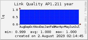 ap1.211_200x50_001eff_00ff1e_ff1e00_AREA_year.png