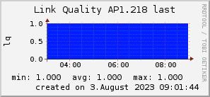ap1.218_200x50_001eff_00ff1e_ff1e00_AREA_last.png
