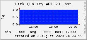 ap1.23_200x50_001eff_00ff1e_ff1e00_AREA_last.png