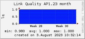 ap1.23_200x50_001eff_00ff1e_ff1e00_AREA_month.png
