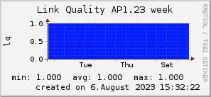 ap1.23_200x50_001eff_00ff1e_ff1e00_AREA_week.png