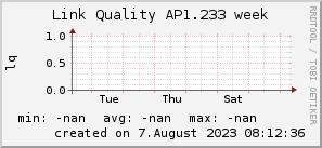 ap1.233_200x50_001eff_00ff1e_ff1e00_AREA_week.png