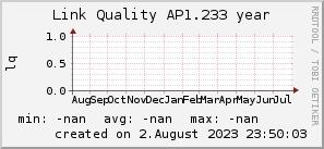ap1.233_200x50_001eff_00ff1e_ff1e00_AREA_year.png
