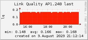 ap1.248_200x50_001eff_00ff1e_ff1e00_AREA_last.png