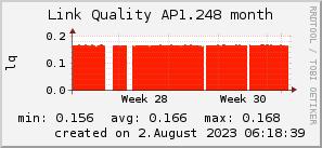 ap1.248_200x50_001eff_00ff1e_ff1e00_AREA_month.png