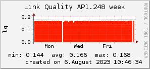 ap1.248_200x50_001eff_00ff1e_ff1e00_AREA_week.png