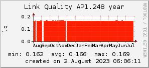ap1.248_200x50_001eff_00ff1e_ff1e00_AREA_year.png