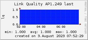 ap1.249_200x50_001eff_00ff1e_ff1e00_AREA_last.png