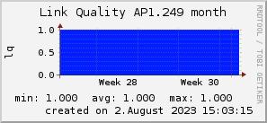 ap1.249_200x50_001eff_00ff1e_ff1e00_AREA_month.png