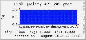 ap1.249_200x50_001eff_00ff1e_ff1e00_AREA_year.png