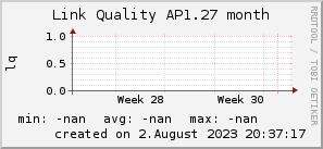 ap1.27_200x50_001eff_00ff1e_ff1e00_AREA_month.png