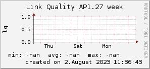 ap1.27_200x50_001eff_00ff1e_ff1e00_AREA_week.png