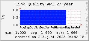 ap1.27_200x50_001eff_00ff1e_ff1e00_AREA_year.png