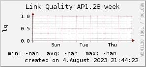 ap1.28_200x50_001eff_00ff1e_ff1e00_AREA_week.png