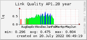 ap1.28_200x50_001eff_00ff1e_ff1e00_AREA_year.png