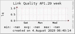 ap1.29_200x50_001eff_00ff1e_ff1e00_AREA_week.png