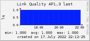 ap1.3_200x50_001eff_00ff1e_ff1e00_AREA_last.png