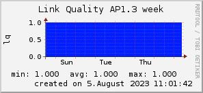 ap1.3_200x50_001eff_00ff1e_ff1e00_AREA_week.png