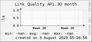 ap1.30_200x50_001eff_00ff1e_ff1e00_AREA_month.png