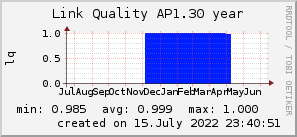 ap1.30_200x50_001eff_00ff1e_ff1e00_AREA_year.png