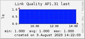 ap1.31_200x50_001eff_00ff1e_ff1e00_AREA_last.png