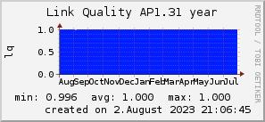 ap1.31_200x50_001eff_00ff1e_ff1e00_AREA_year.png