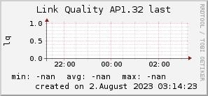 ap1.32_200x50_001eff_00ff1e_ff1e00_AREA_last.png