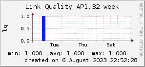 ap1.32_200x50_001eff_00ff1e_ff1e00_AREA_week.png