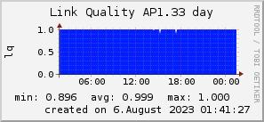 ap1.33_200x50_001eff_00ff1e_ff1e00_AREA_day.png