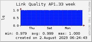 ap1.33_200x50_001eff_00ff1e_ff1e00_AREA_week.png
