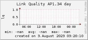 ap1.34_200x50_001eff_00ff1e_ff1e00_AREA_day.png