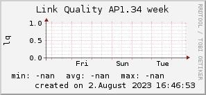 ap1.34_200x50_001eff_00ff1e_ff1e00_AREA_week.png