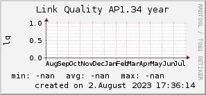 ap1.34_200x50_001eff_00ff1e_ff1e00_AREA_year.png
