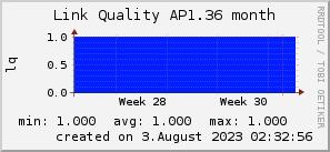 ap1.36_200x50_001eff_00ff1e_ff1e00_AREA_month.png