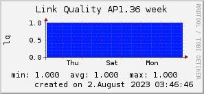 ap1.36_200x50_001eff_00ff1e_ff1e00_AREA_week.png