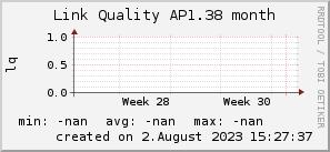 ap1.38_200x50_001eff_00ff1e_ff1e00_AREA_month.png