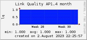 ap1.4_200x50_001eff_00ff1e_ff1e00_AREA_month.png