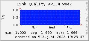 ap1.4_200x50_001eff_00ff1e_ff1e00_AREA_week.png
