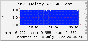 ap1.40_200x50_001eff_00ff1e_ff1e00_AREA_last.png