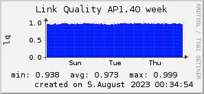 ap1.40_200x50_001eff_00ff1e_ff1e00_AREA_week.png