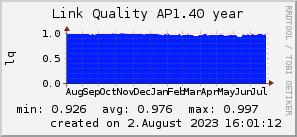 ap1.40_200x50_001eff_00ff1e_ff1e00_AREA_year.png