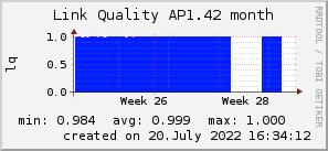ap1.42_200x50_001eff_00ff1e_ff1e00_AREA_month.png