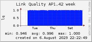 ap1.42_200x50_001eff_00ff1e_ff1e00_AREA_week.png