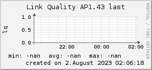 ap1.43_200x50_001eff_00ff1e_ff1e00_AREA_last.png
