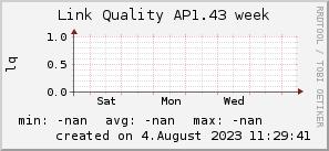 ap1.43_200x50_001eff_00ff1e_ff1e00_AREA_week.png