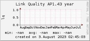 ap1.43_200x50_001eff_00ff1e_ff1e00_AREA_year.png