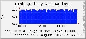 ap1.44_200x50_001eff_00ff1e_ff1e00_AREA_last.png