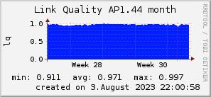 ap1.44_200x50_001eff_00ff1e_ff1e00_AREA_month.png